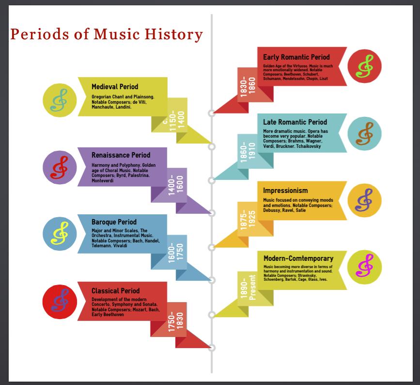 Paloma Piano - Music History Timeline - Image